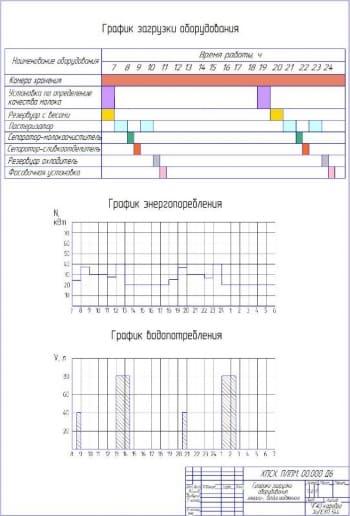 Графики загрузки оборудования энерго-, водоснабжения А2