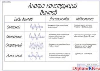 Обзор конструкций винтов (формат А2)