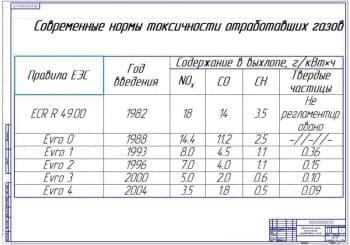 Современные нормы токсичности отработавших газов (формат А1)