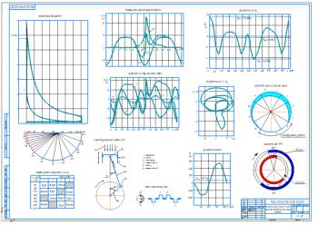 1.Диаграммы результатов расчета динамики двигателя легкового автомобиля малого класса А1