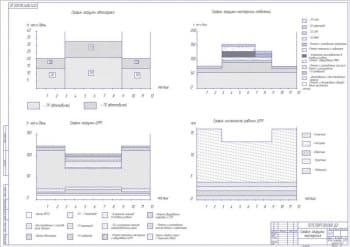 График загрузки мастерских А1