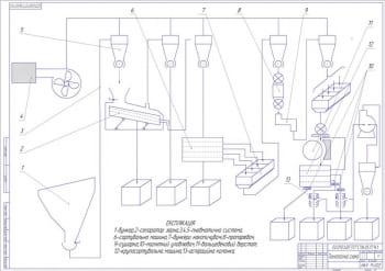 Проектирование цеха по переработке крупяных культур: гречки и проса