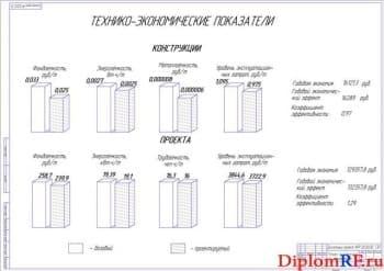 Диаграммы экономической эффективности (формат А1)