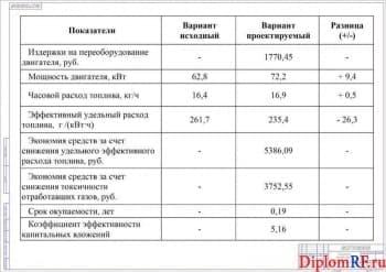 Схема показатели экономической эффективности проекта (формат А1)
