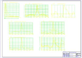 1.Диаграммы динамического расчета двигателя 6ЧН 12/12 на формате А1