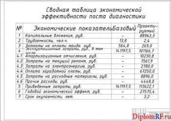 Чертёж сводной таблицы экономических параметров поста диагностики (формат А1)