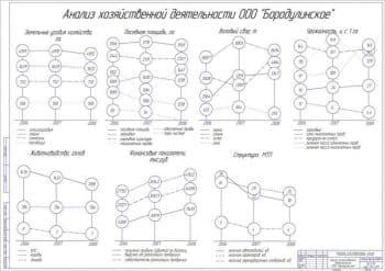 Чертёж анализа хозяйственной деятельности ООО «Бородулинское» (формат А1)