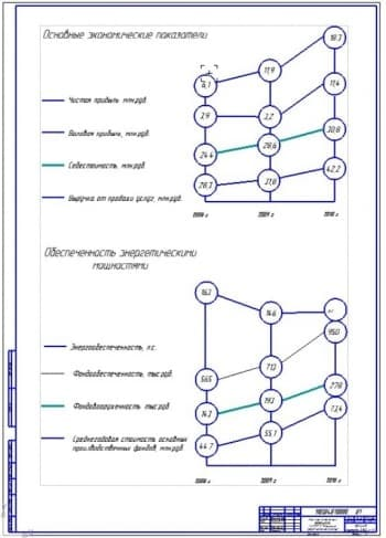Анализ производственной предприятия (ф.А1)