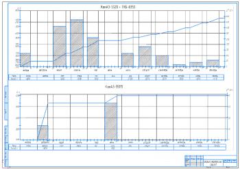 1.Графики перевозимых грузов А1
