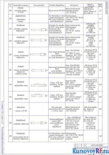 Чертеж Маршрутный технологический процесс восстановления полуоси (формат А1)