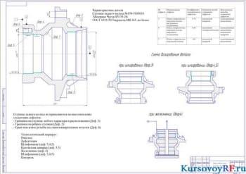Проект процесса восстановления элементов ходовой части автомобиля ЗИЛ-431410