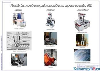 Разработка технологии восстановления цилиндров ДВС
