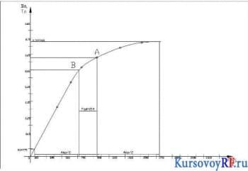 Проектный курсовой расчёт электрического двигателя постоянного тока по заданным техническим условиям