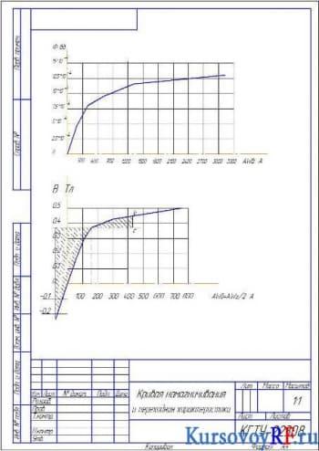 Курсовой расчет электродвигателя постоянного тока при длительном режиме работы в закрытом исполнении