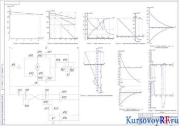 Курсовой расчёт электропривода подъемного механизма на двигателе постоянного тока параллельного возбуждения