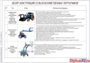 Погрузчик-захват рулонов травяной массы и сена  на базе трактора Беларус-1221