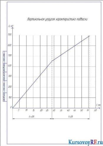Курсовая разработка и расчет задней подвески для автомобилей ЗИЛ 433180