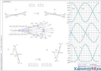 Курсовое исследование и проектирование механизма компрессора