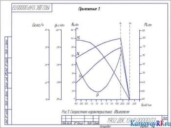 Расчёт трактора и построение характеристик двигателя