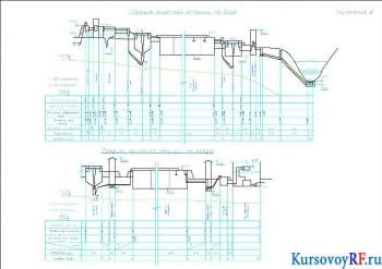 Профиль очистной станции по воде (Приложение 2)