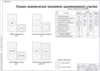 Технико-экономические показатели шиномонтажного участка А1