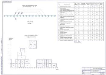 Сетевой график текущего ремонта К-744 РЗ, таблица расчета параметров сетевого графика, график распределения работ между исполнителями А1