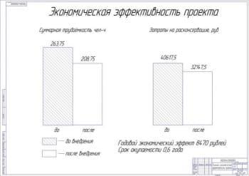 Схема технико-экономическая эффективность проекта (формат А 1)