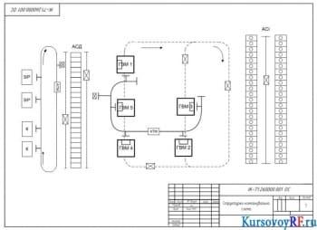 Разработка организационной и функциональной структур ГКС