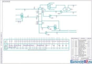 Проектирование системы автоматизации фракционирующей установки К-101