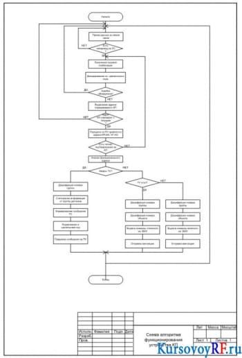 Разработка системы телесигнализации и телеуправления