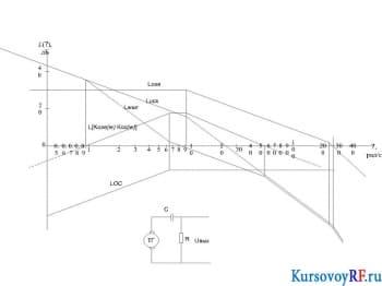 Разработка электромеханической следящей позиционной системы