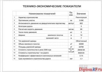 Сводная таблица технико-экономические показатели (формат А )