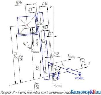 Расчет механизмов погрузчика вилочного типа
