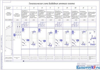 Расчет состава СКМ при возведении земляного полотна