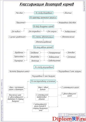 Классификационная схема дозаторов (формат А1)