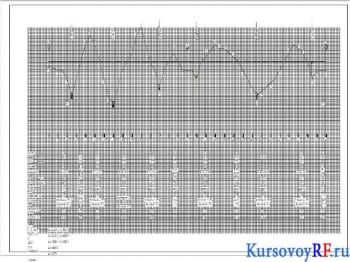 Курсовое определение объемов и способов организации строительства участка железнодорожной новой линии