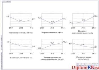 Графики анализа хозяйственной деятельности крестьянского хозяйства (формат А1)