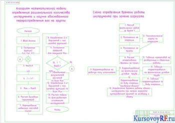 Алгоритм математической модели, Схема определения времени работы инструмента