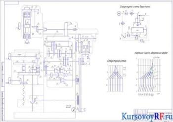 Курсовое проектирование привода широкоуниверсального фрезерного станка