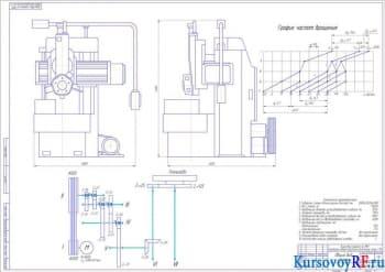 Разработка проекта токарно-карусельного станка с ЧПУ