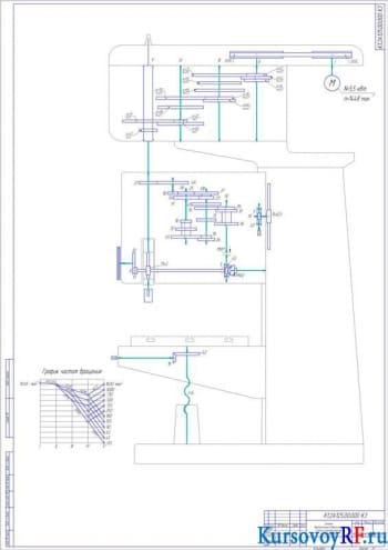 Проект главного привода движения вертикально-сверлильного станка