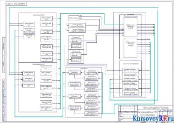 Создание системы управления РТК штамповки