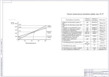 Технико-экономическая оценка принятых решений А1