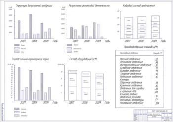 Технико-экономическое обоснование темы дипломного проекта