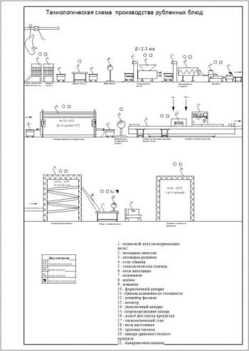 Проектирование цеха по производству мясных быстрозамороженных готовых мясных блюд