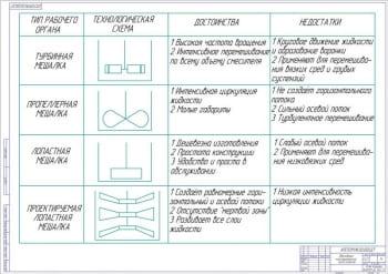 Обоснование конструкторской части проекта А1