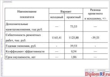 Схема технико-экономические показатели проекта (формат А 1)