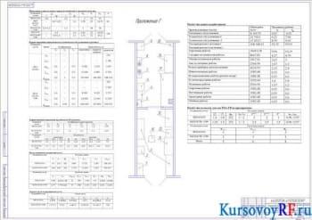 Курсовое проектирование автотранспортного предприятия на 153 автомобиля