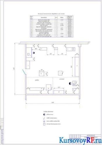 Проектирование АТП с аккумуляторным участком