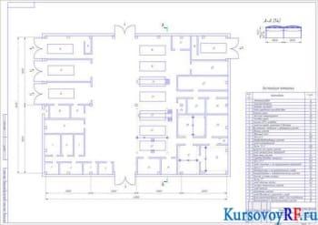 Курсовое проектирование производственно-технической базы АТП
